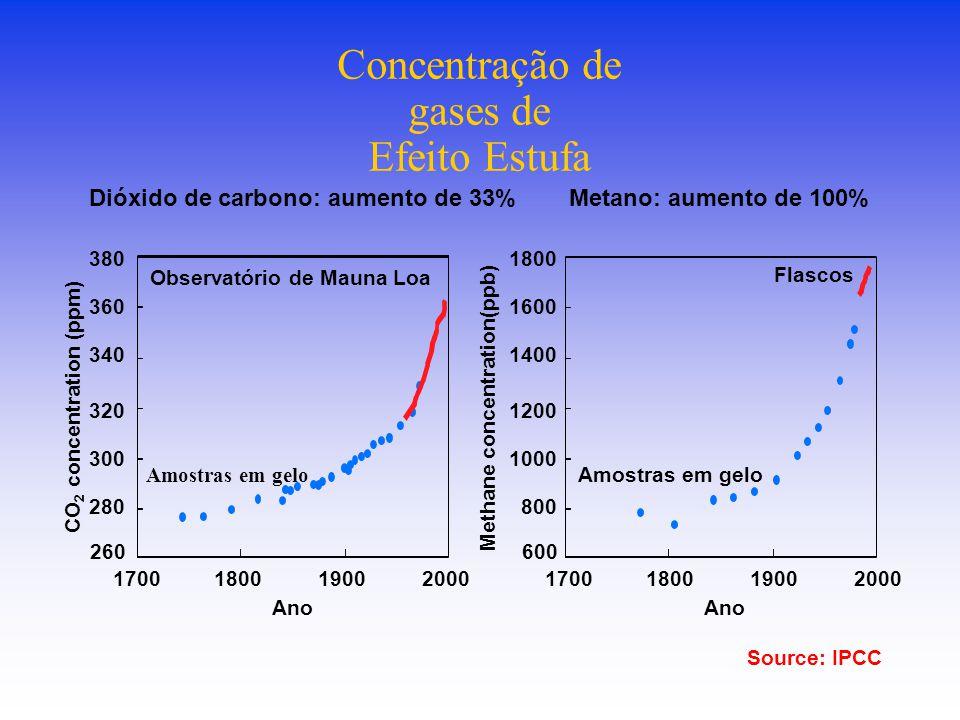 Concentração de gases de Efeito Estufa
