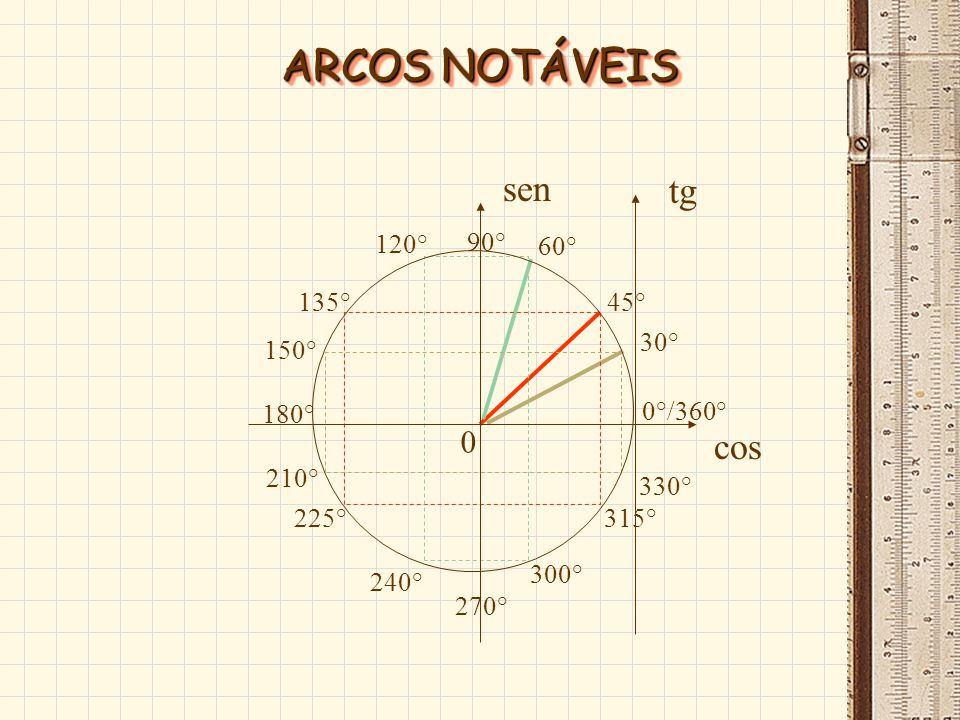 ARCOS NOTÁVEIS sen tg cos 90° 180° 270° 0°/360° 120° 240° 300° 60°
