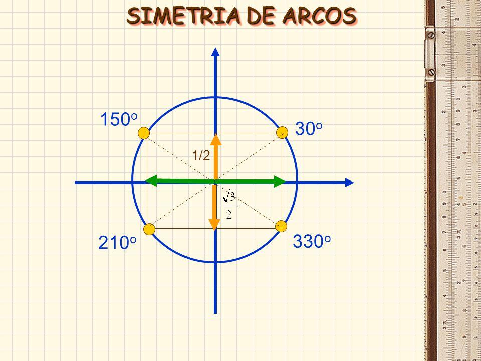 SIMETRIA DE ARCOS 150o 30o 1/2 210o 330o