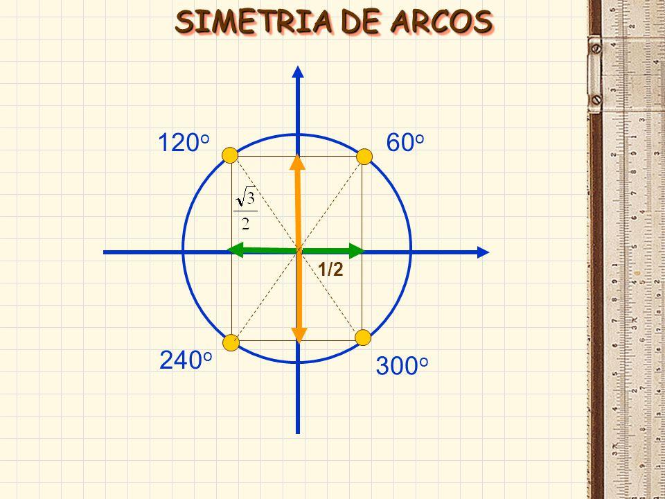 SIMETRIA DE ARCOS 120o 60o 1/2 240o 300o