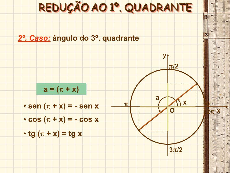 REDUÇÃO AO 1º. QUADRANTE 2º. Caso: ângulo do 3º. quadrante /2