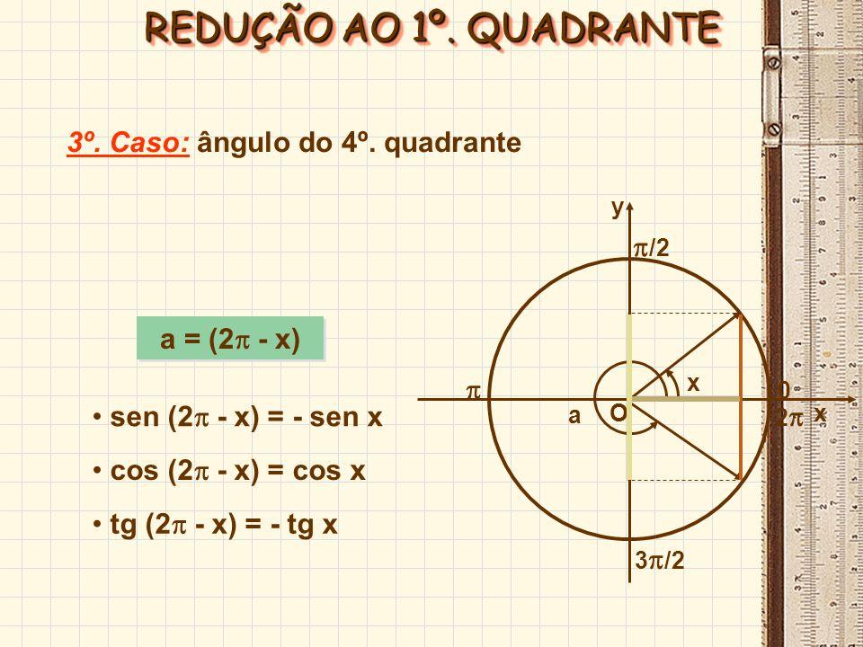 REDUÇÃO AO 1º. QUADRANTE 3º. Caso: ângulo do 4º. quadrante /2