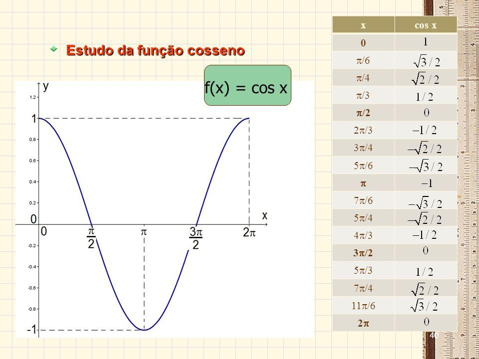 f(x) = cos x Estudo da função cosseno x cos x /6 /4 /3 /2 2/3