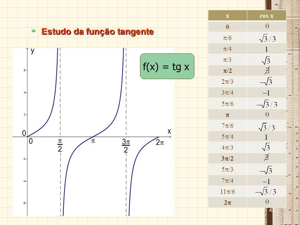 f(x) = tg x Estudo da função tangente x cos x /6 /4 /3 /2 2/3