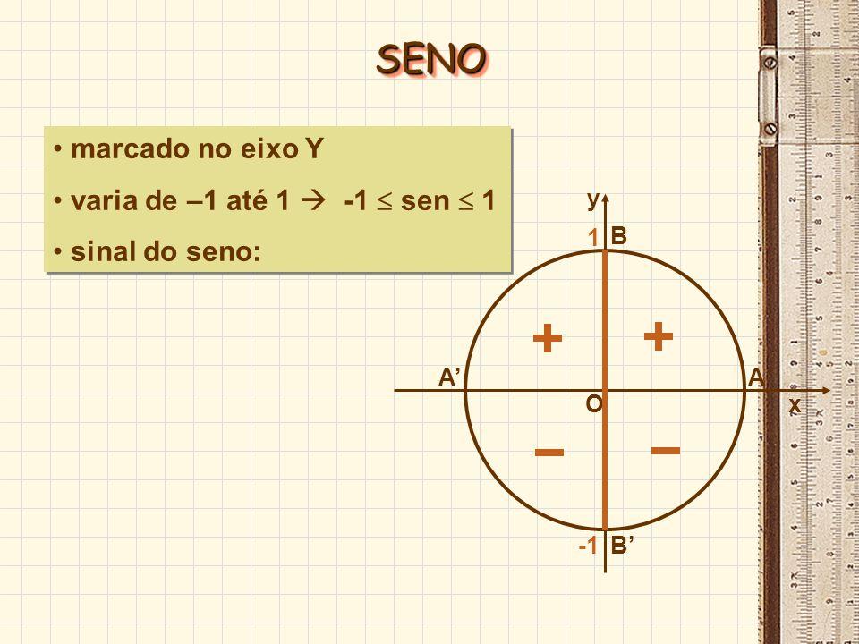 SENO marcado no eixo Y varia de –1 até 1  -1  sen  1 sinal do seno: