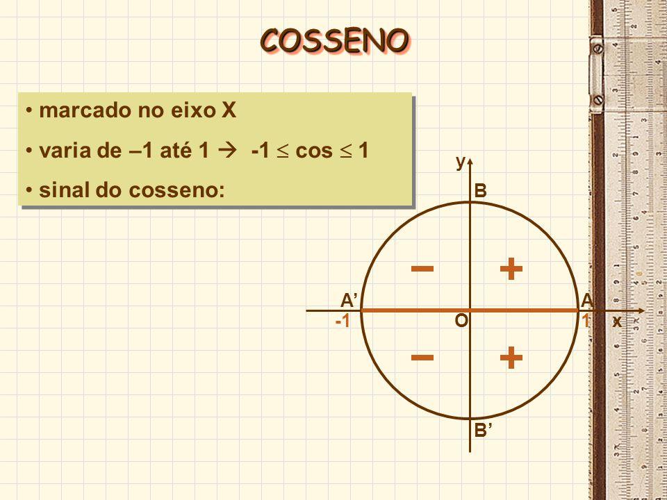 COSSENO marcado no eixo X varia de –1 até 1  -1  cos  1
