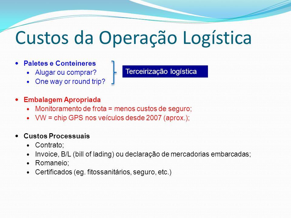 Custos da Operação Logística