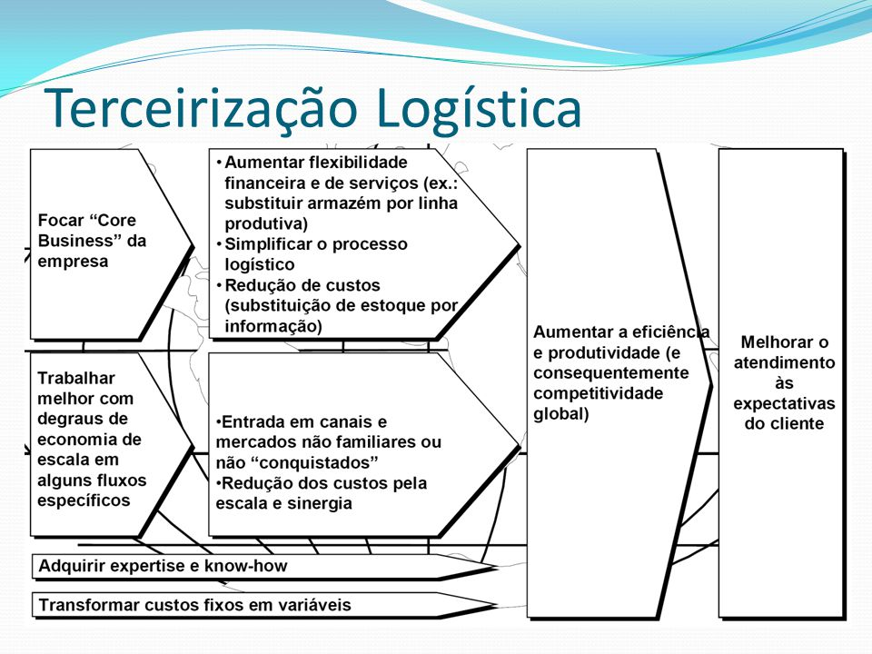Terceirização Logística