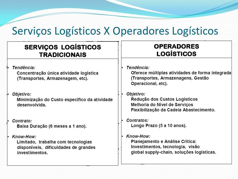 Serviços Logísticos X Operadores Logísticos