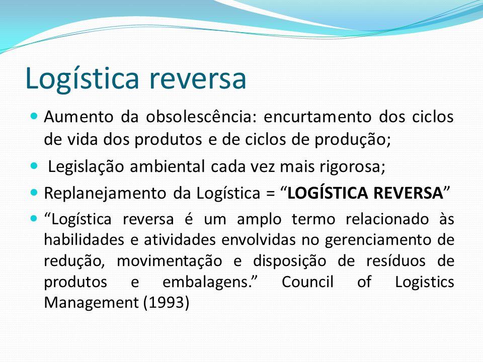 Logística reversa Aumento da obsolescência: encurtamento dos ciclos de vida dos produtos e de ciclos de produção;