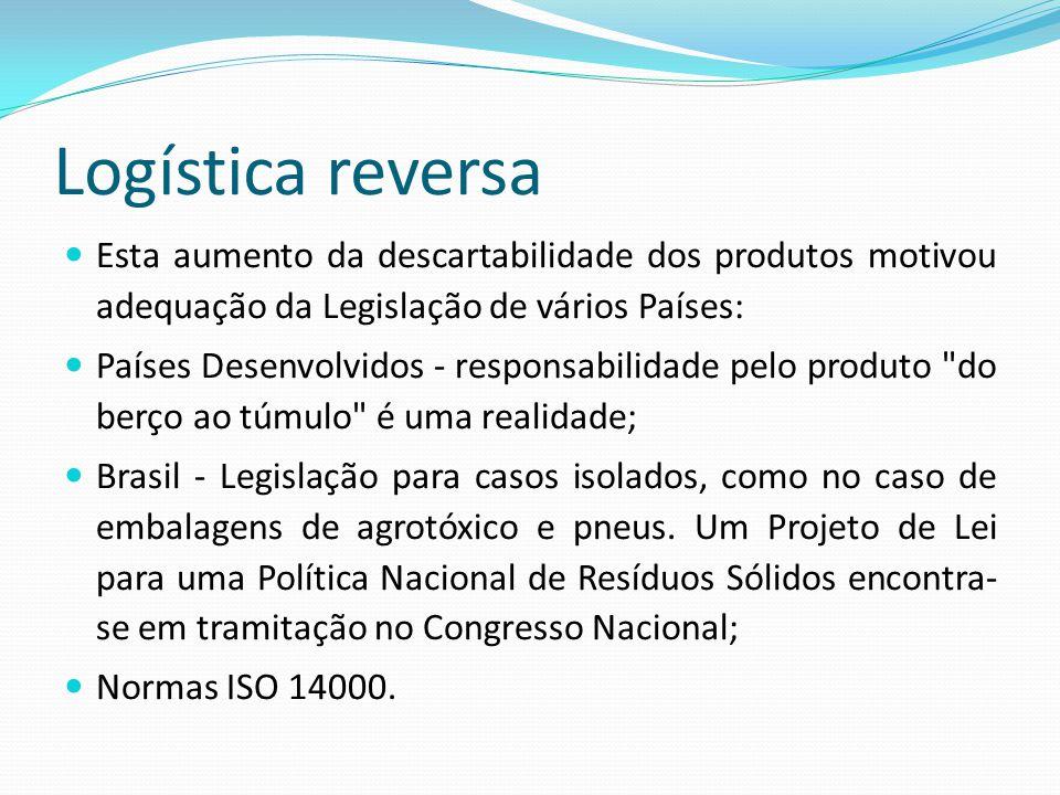 Logística reversa Esta aumento da descartabilidade dos produtos motivou adequação da Legislação de vários Países: