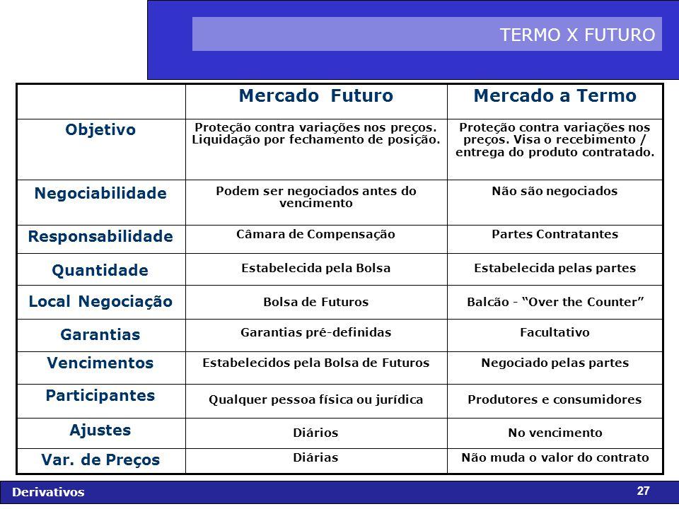 Mercado a Termo Mercado Futuro