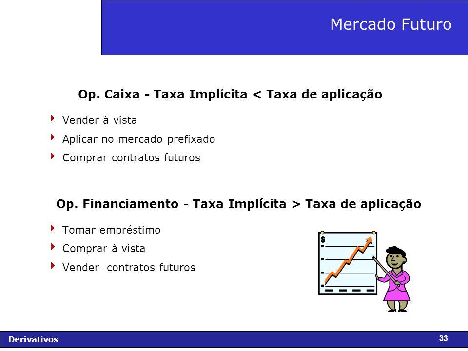 Mercado Futuro Op. Caixa - Taxa Implícita < Taxa de aplicação