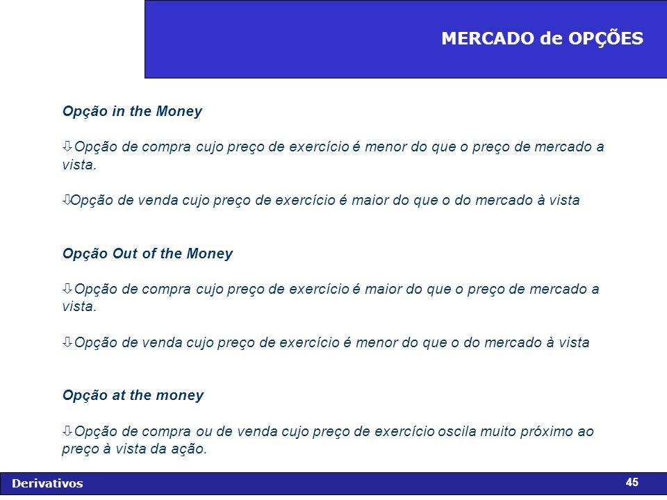 MERCADO de OPÇÕES Opção in the Money