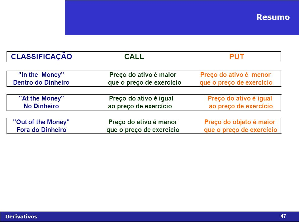 Resumo CLASSIFICAÇÃO CALL PUT In the Money Dentro do Dinheiro