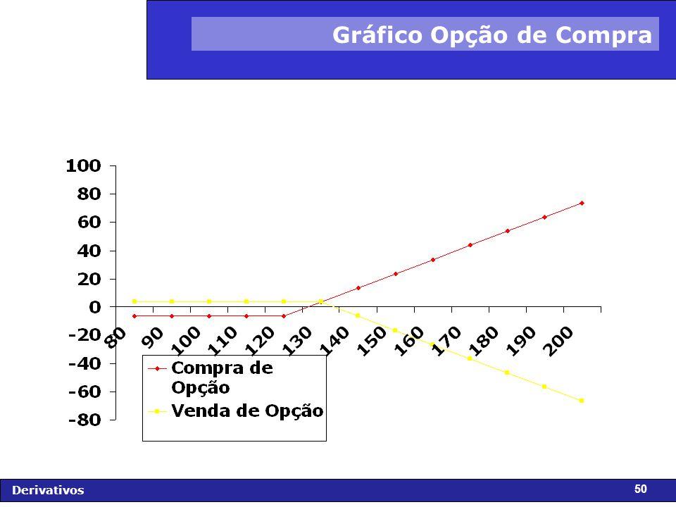Gráfico Opção de Compra