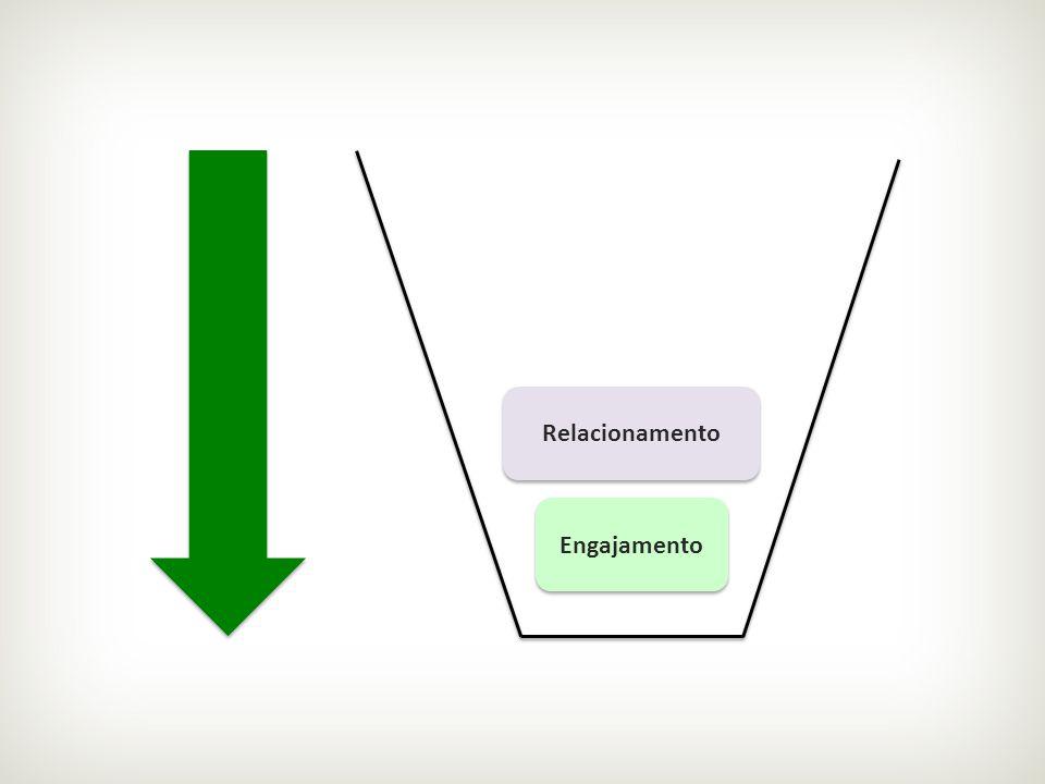Relacionamento Engajamento