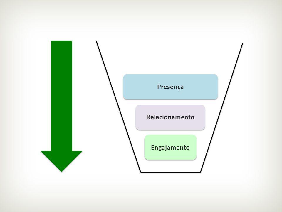 Presença Relacionamento Engajamento