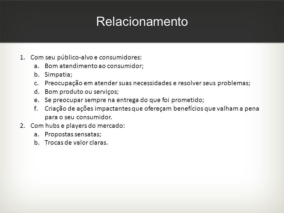 Relacionamento Com seu público-alvo e consumidores: