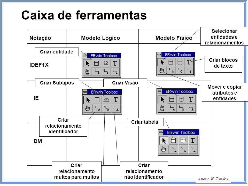 Caixa de ferramentas Notação Modelo Lógico Modelo Físico IDEF1X IE DM