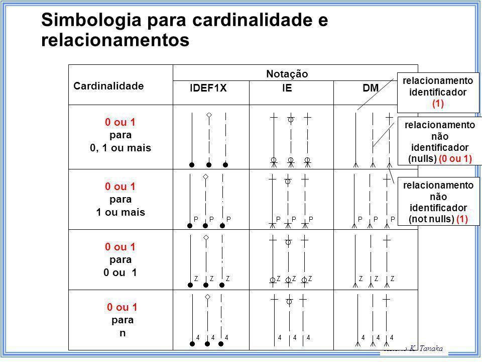Simbologia para cardinalidade e relacionamentos
