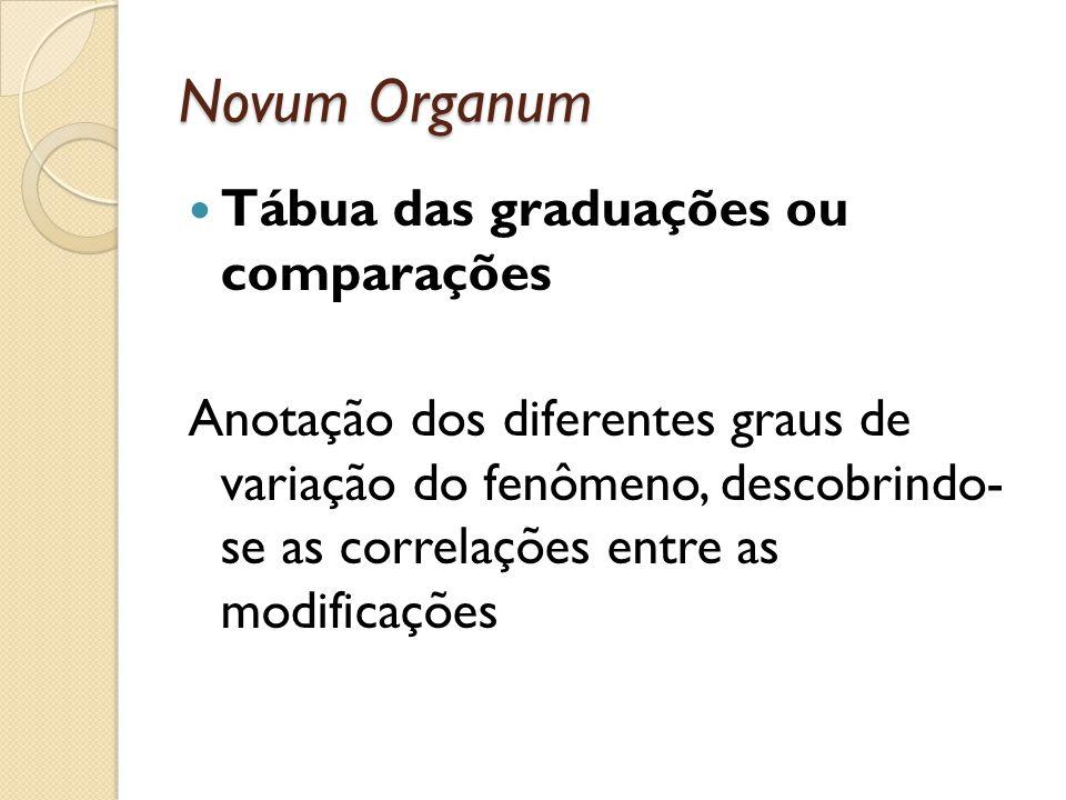 Novum Organum Tábua das graduações ou comparações