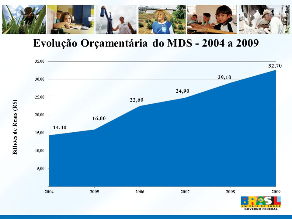 Evolução Orçamentária do MDS - 2004 a 2009
