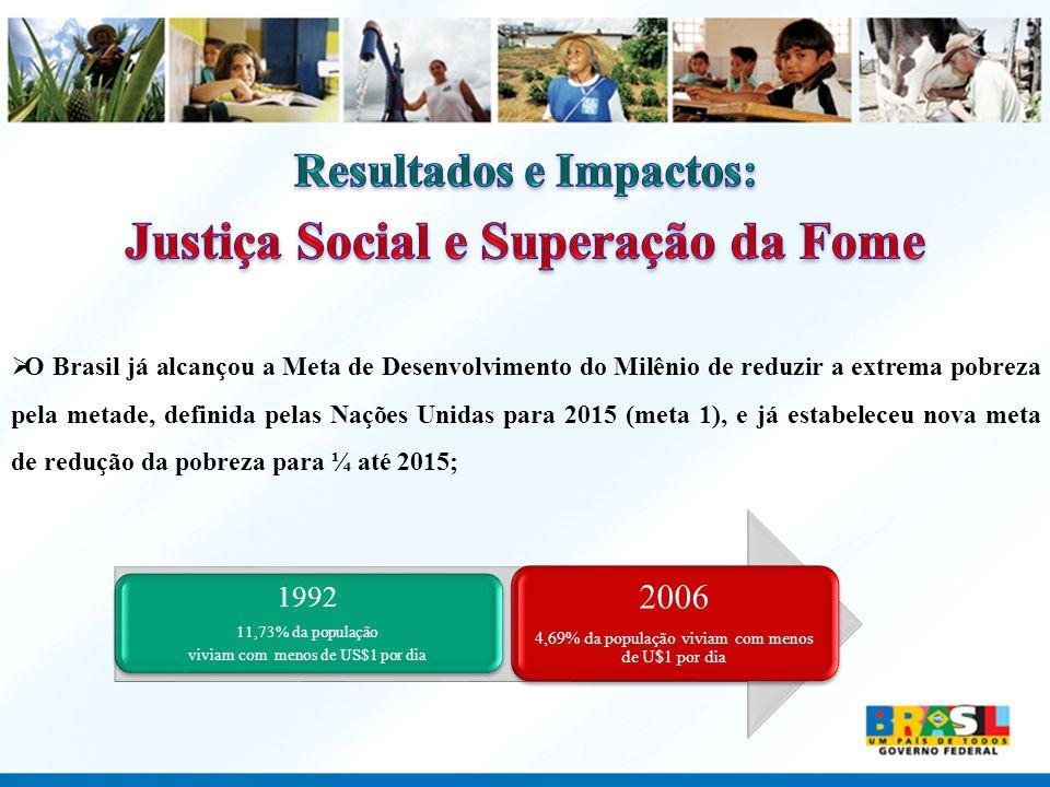 Resultados e Impactos: Justiça Social e Superação da Fome