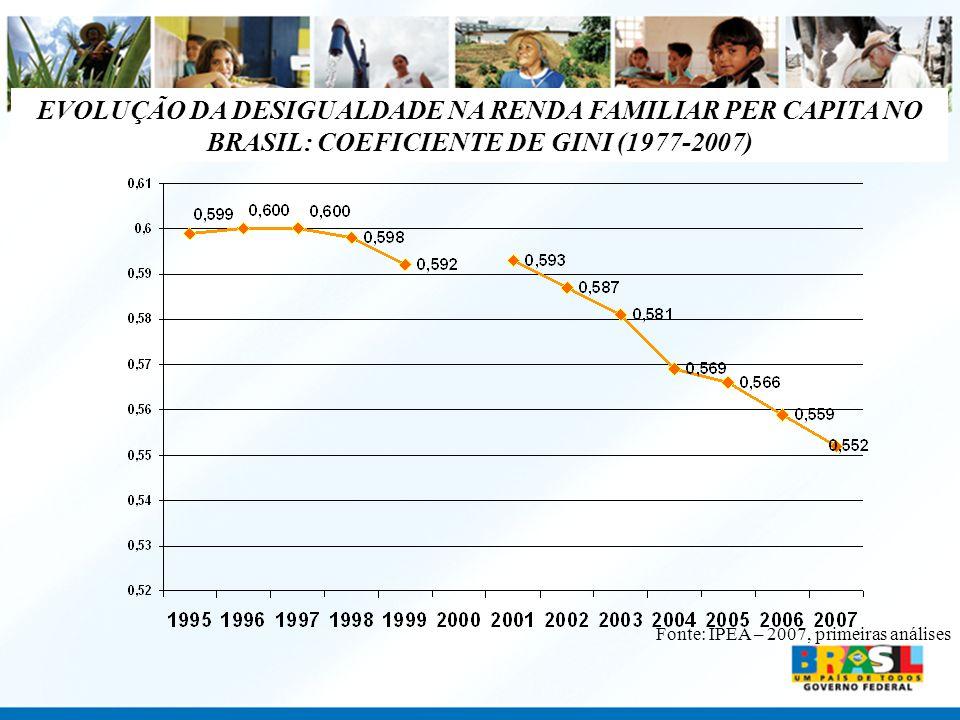 EVOLUÇÃO DA DESIGUALDADE NA RENDA FAMILIAR PER CAPITA NO BRASIL: COEFICIENTE DE GINI (1977-2007)
