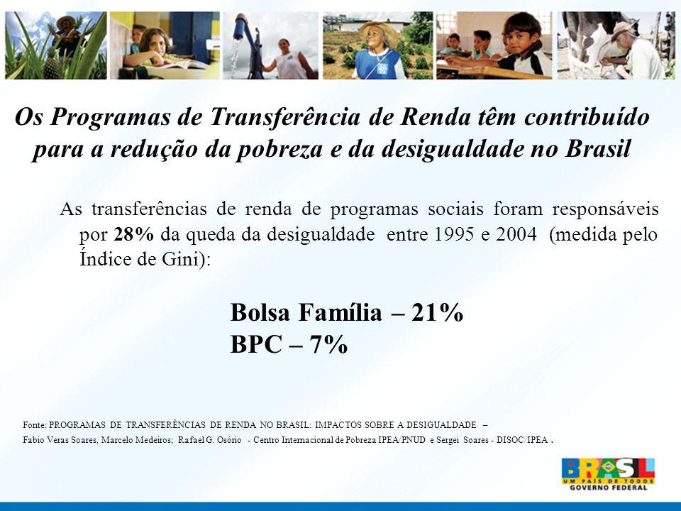 Os Programas de Transferência de Renda têm contribuído para a redução da pobreza e da desigualdade no Brasil