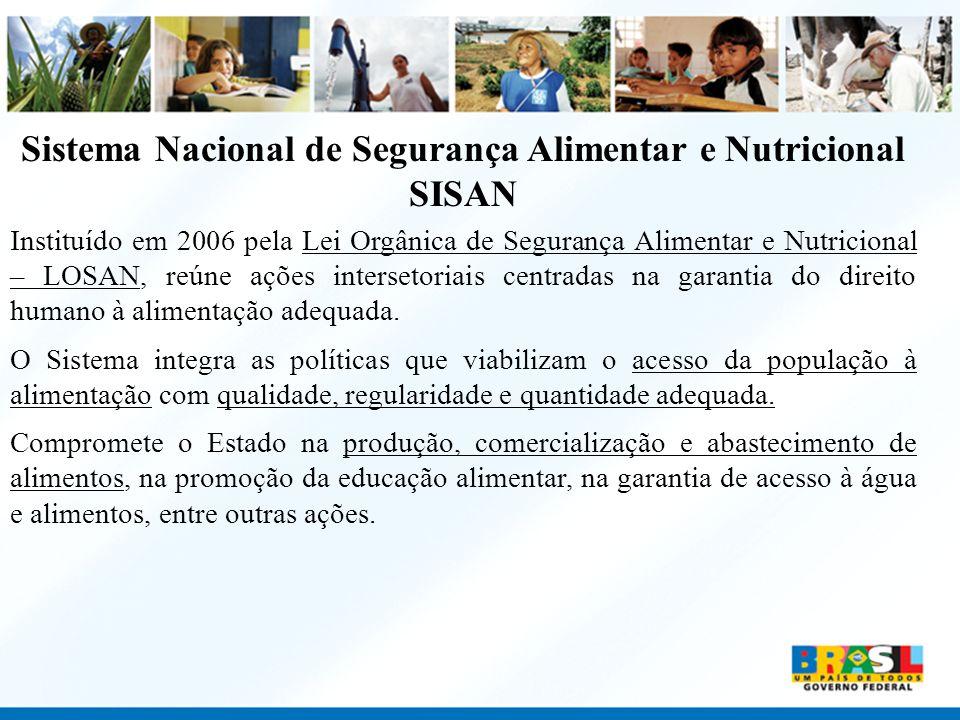 Sistema Nacional de Segurança Alimentar e Nutricional SISAN