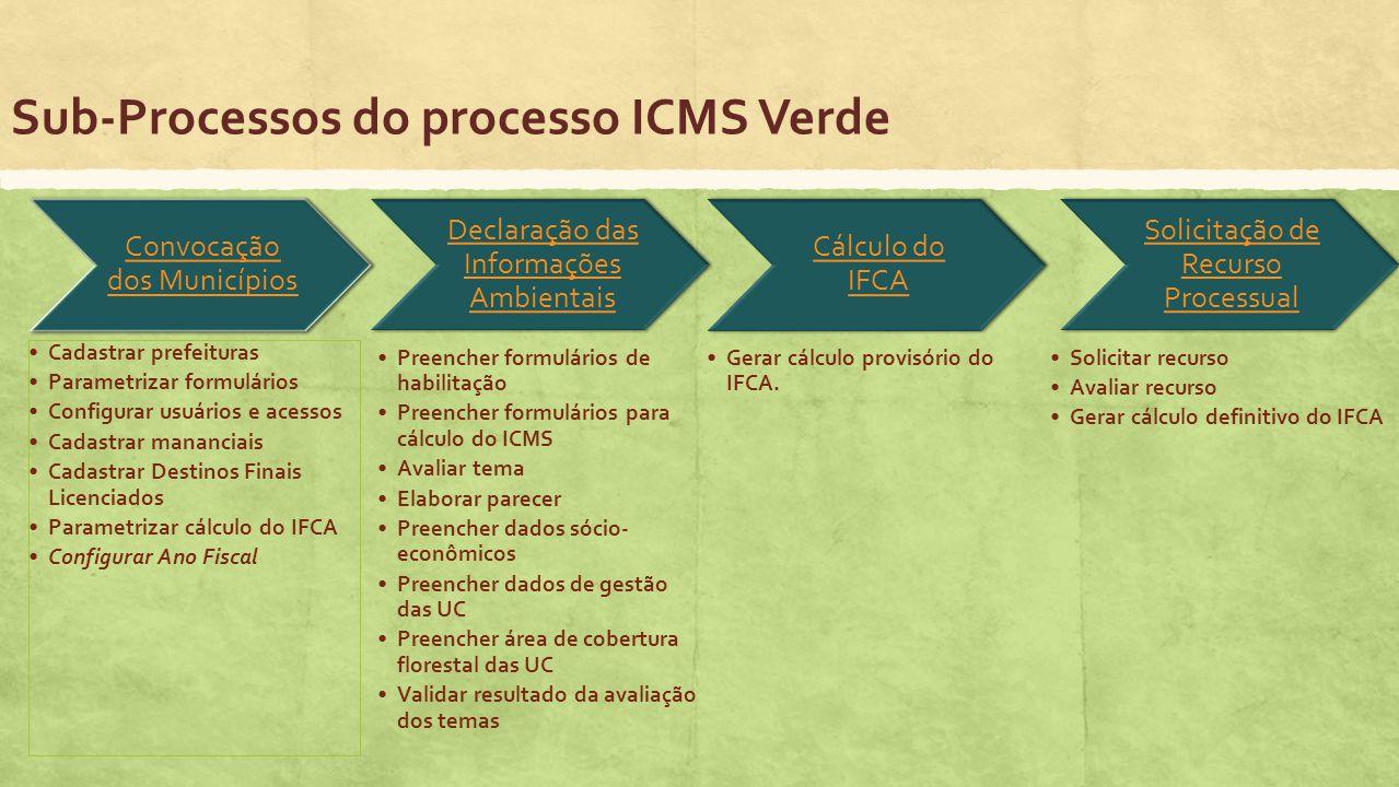Sub-Processos do processo ICMS Verde