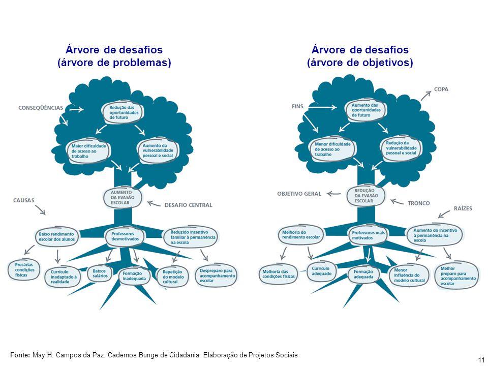 Árvore de desafios (árvore de problemas) Árvore de desafios