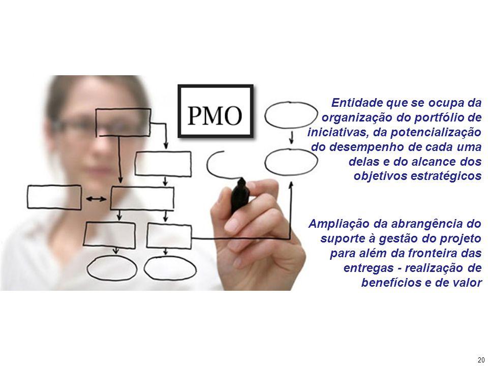 Entidade que se ocupa da organização do portfólio de iniciativas, da potencialização do desempenho de cada uma delas e do alcance dos objetivos estratégicos
