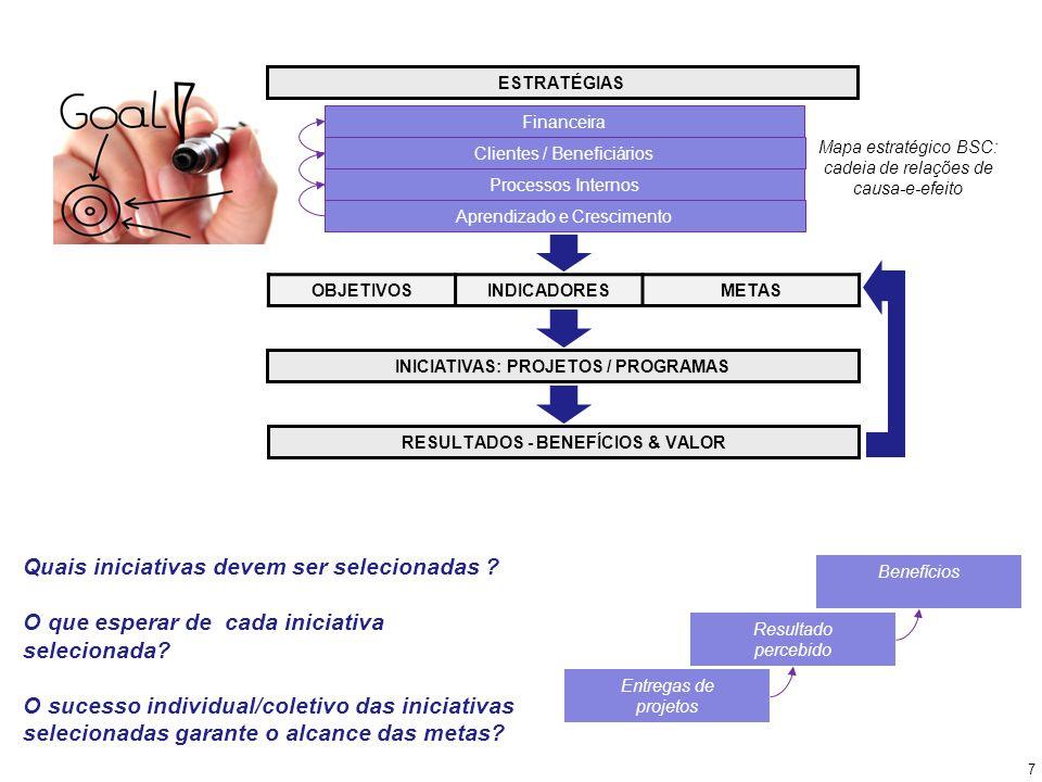 INICIATIVAS: PROJETOS / PROGRAMAS RESULTADOS - BENEFÍCIOS & VALOR