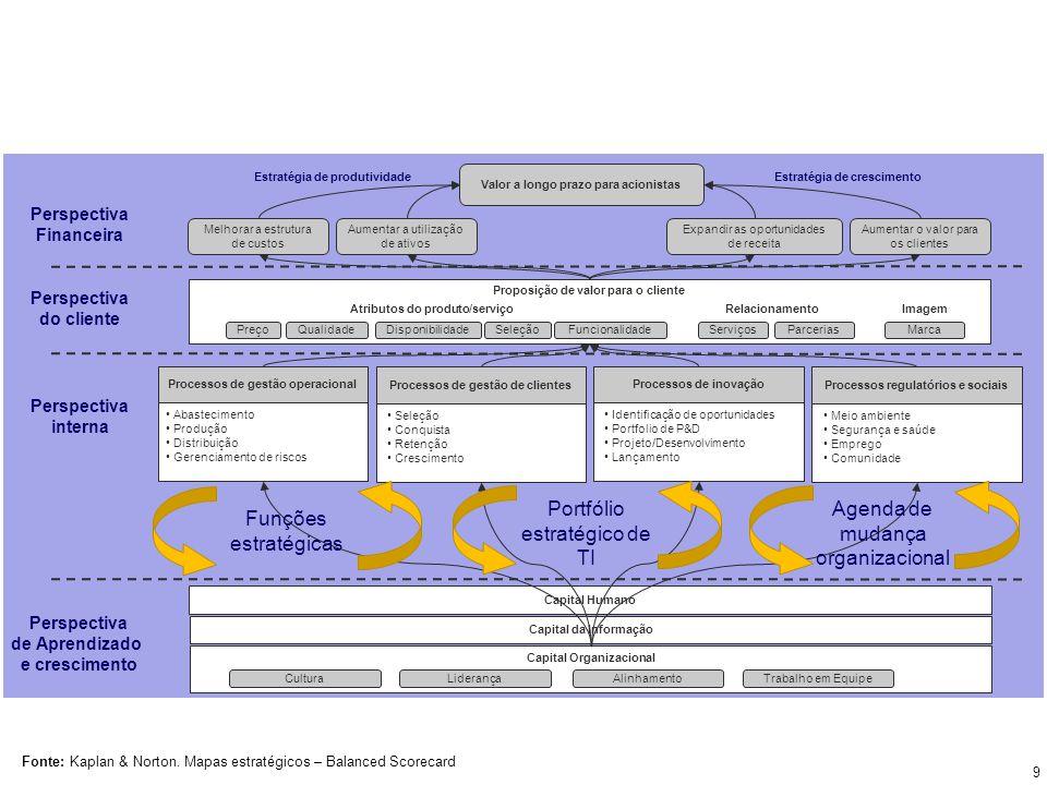 Portfólio estratégico de TI Agenda de mudança organizacional
