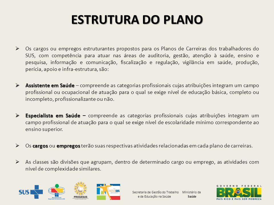 ESTRUTURA DO PLANO