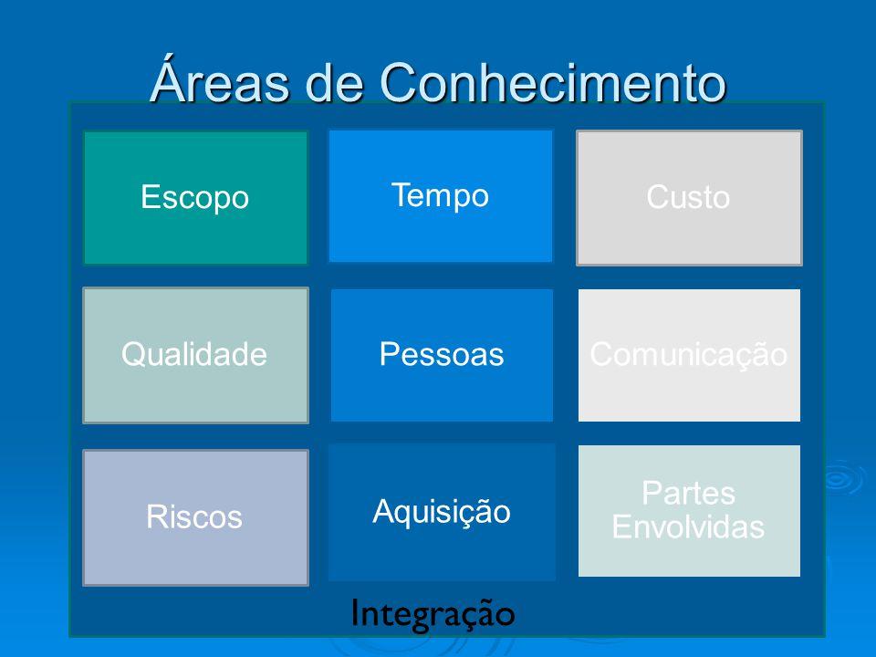 Áreas de Conhecimento Integração Escopo Tempo Custo Qualidade Pessoas