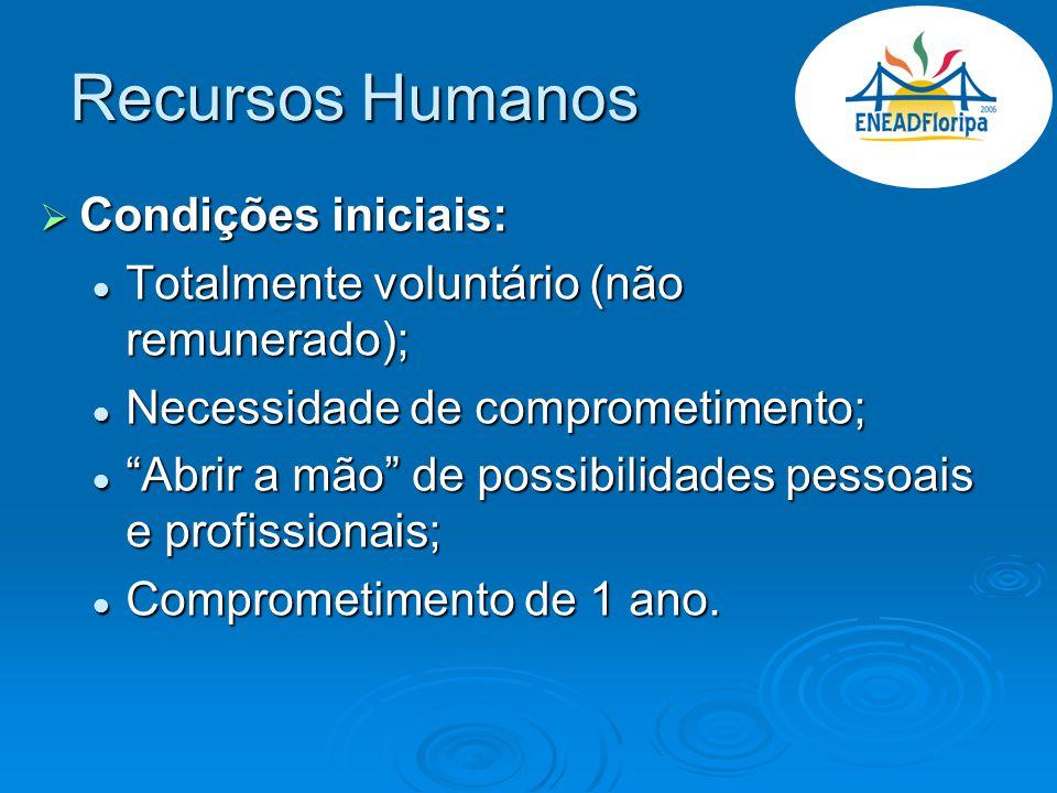Recursos Humanos Condições iniciais: