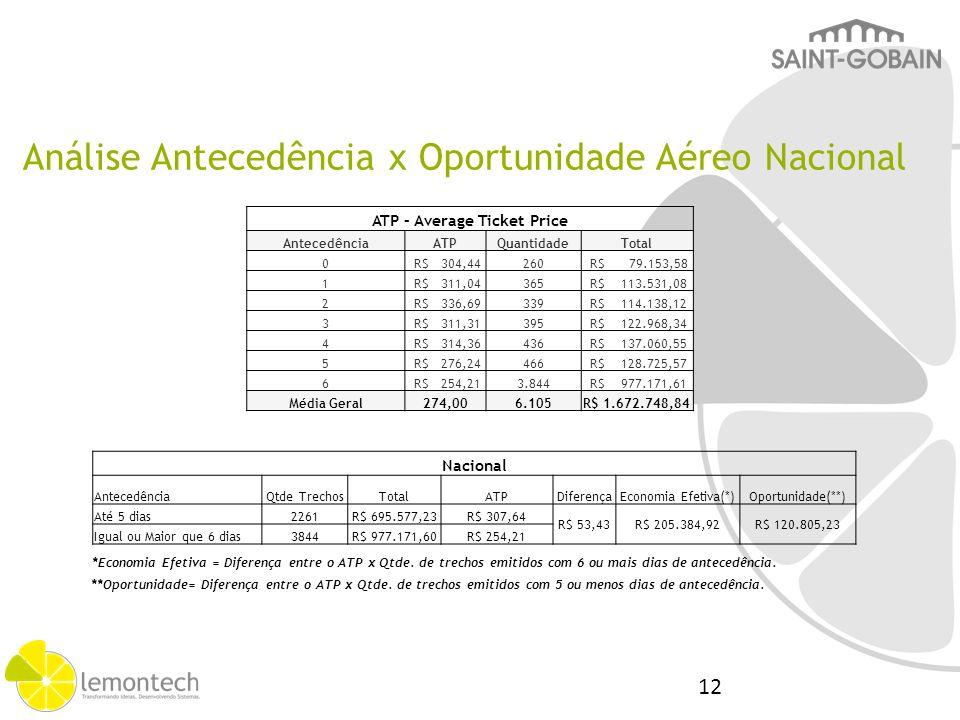 Análise Antecedência x Oportunidade Inter.Continental