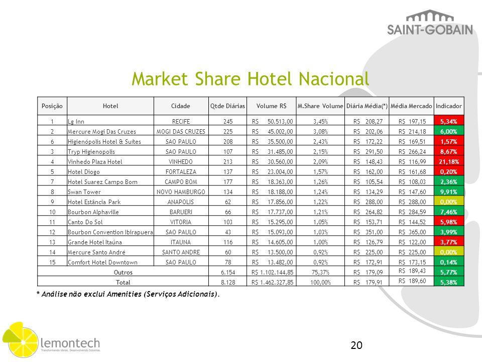 Market Share Hotel Internacional