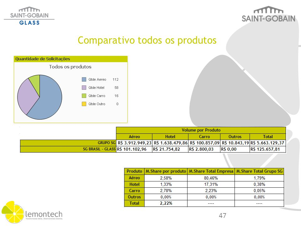 Categoria M.Share Saving Lost Grupo S.Gobain % S.G Glass Part Grupo