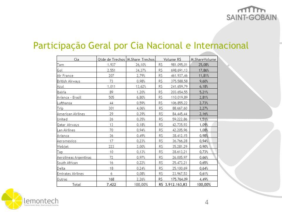 Participação por Cia Nacional