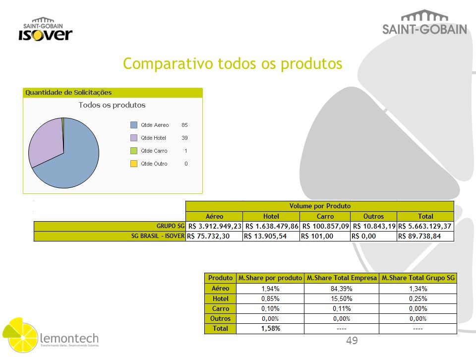Categoria Análise Sobre Volume. M.Share. Saving Lost. Grupo S.Gobain. % S.G Isover. Volume Geral.