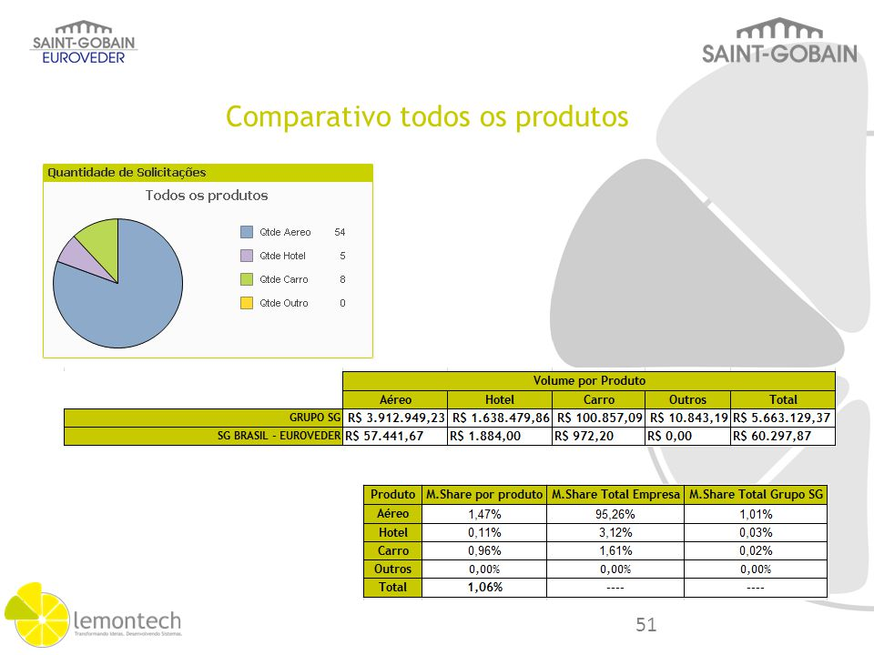 Categoria Análise Sobre Volume. M.Share. Saving Lost. Grupo S.Gobain. % S.G Euroveder. Volume Geral.