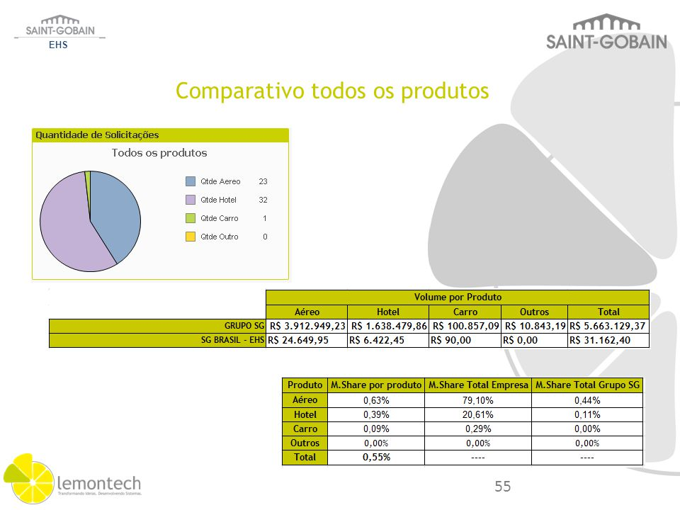 EHS Categoria Análise Sobre Volume M.Share Saving Lost Grupo S.Gobain