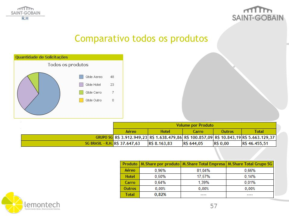 R.H Categoria Análise Sobre Volume M.Share Saving Lost Grupo S.Gobain