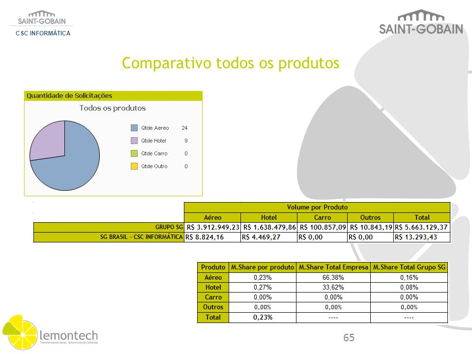 CSC INFORMÁTICA Categoria Análise Sobre Volume M.Share Saving Lost