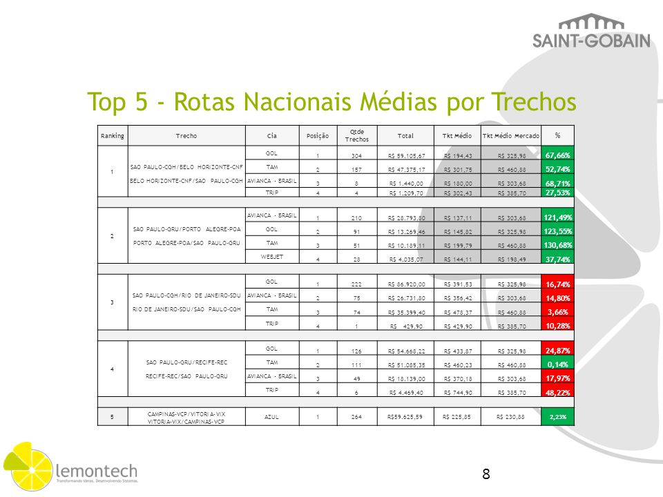 Top Rotas Internacional X Mercado Lemontech
