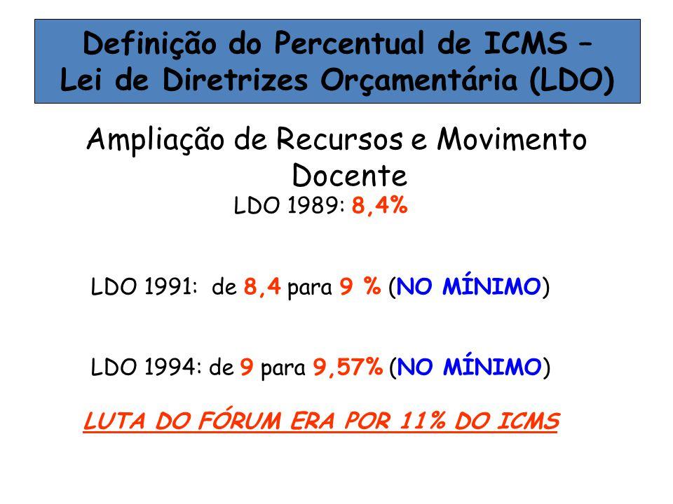 Definição do Percentual de ICMS – Lei de Diretrizes Orçamentária (LDO)